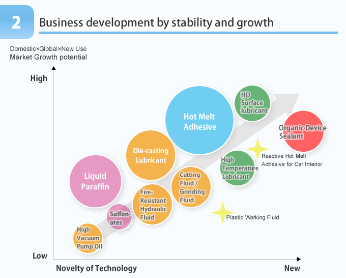 2 Business development by stability and growth