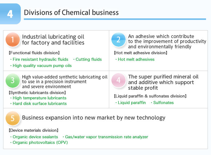 4 divisions and new section of Chemical businesses